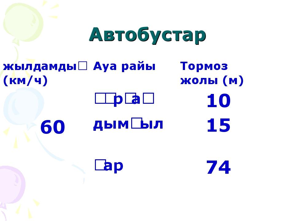 Автобустар жылдамдық (км/ч)Ауа райыТормоз жолы (м) 60құрғақ 10 дымқыл  1...