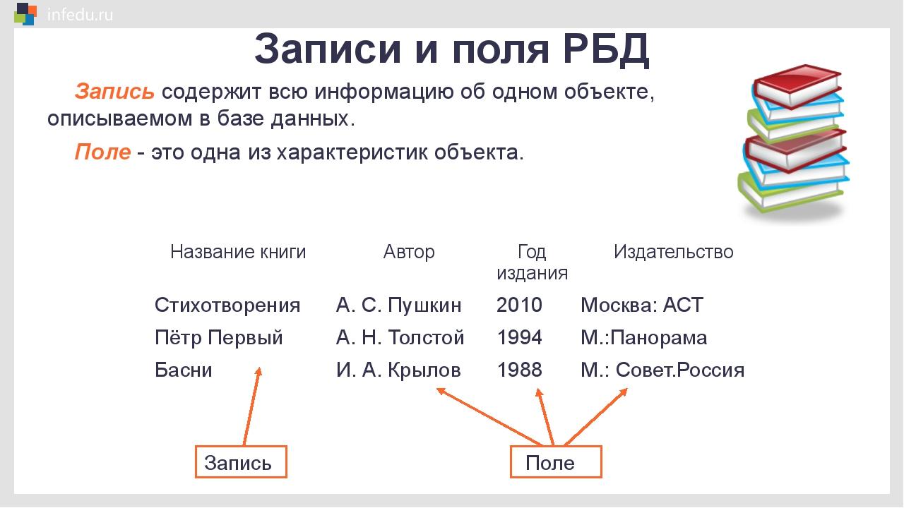 Записи и поля РБД Запись Поле Запись содержит всю информацию об одном объекте...