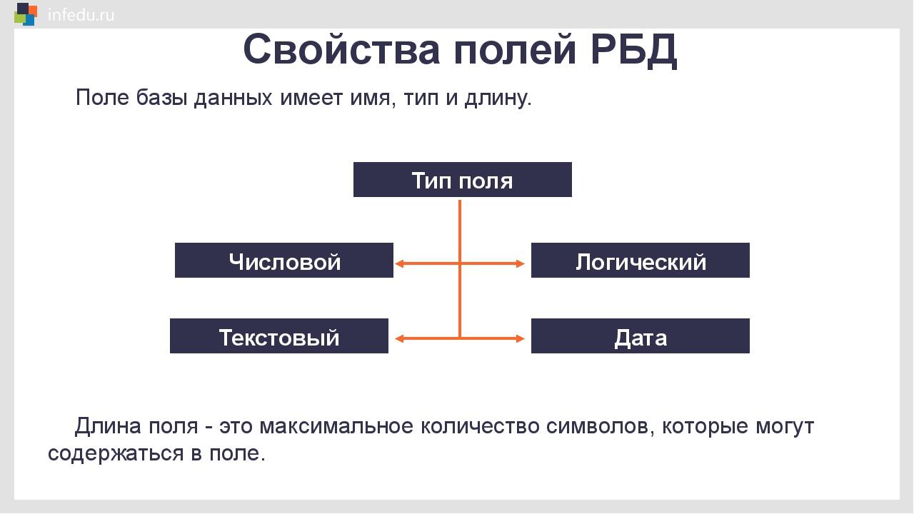 Свойства полей РБД Числовой Текстовый Логический Дата Тип поля Длина поля -...