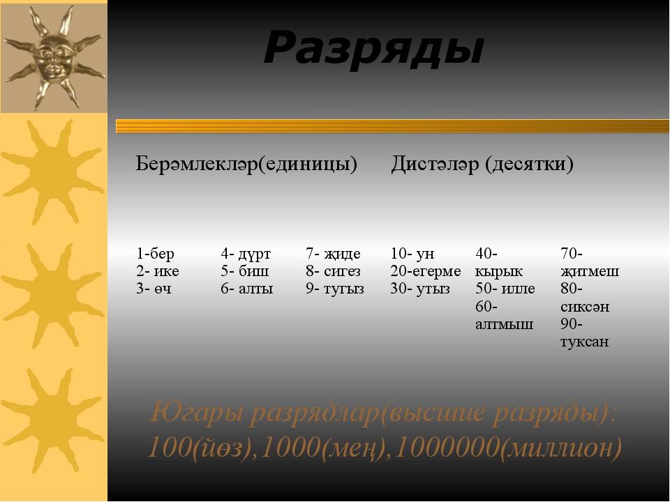 Югары разрядлар(высшие разряды): 100(йөз),1000(мең),1000000(миллион) Разряды...