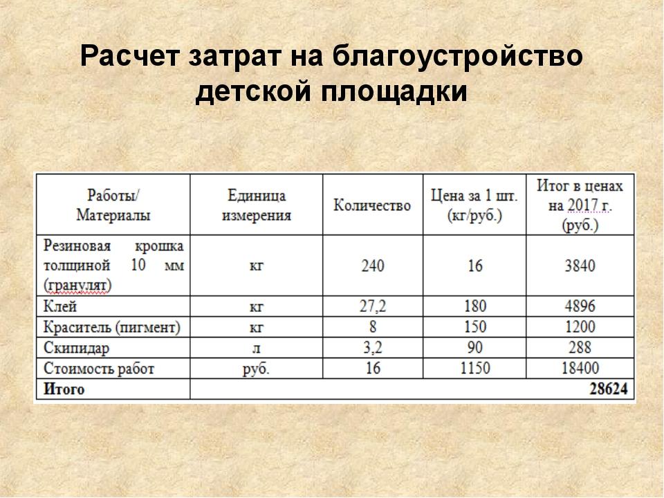 Расчет затрат на благоустройство детской площадки