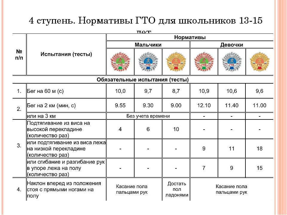 4 ступень.Нормативы ГТО для школьников 13-15 лет