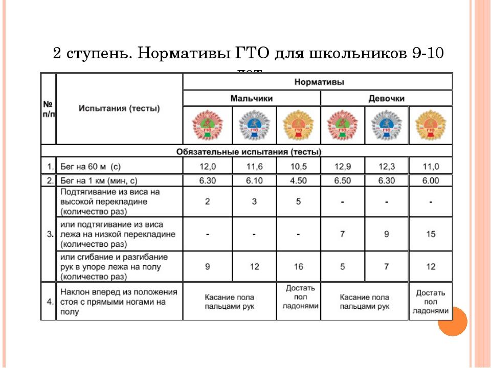 2 ступень. Нормативы ГТО для школьников 9-10 лет