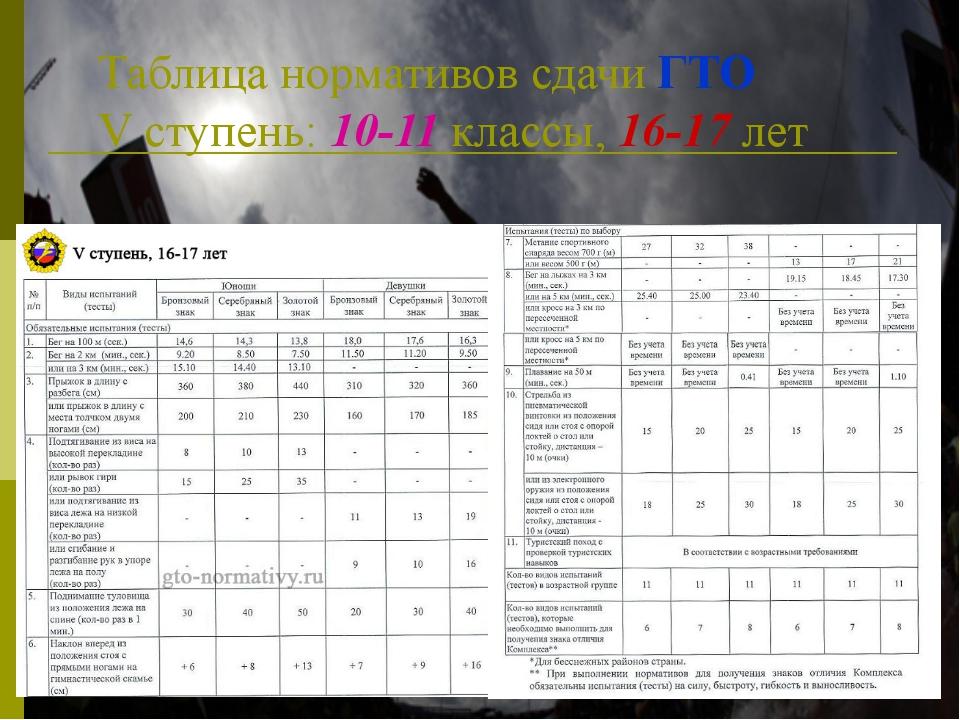 Таблица нормативов сдачи ГТО V ступень: 10-11 классы, 16-17 лет