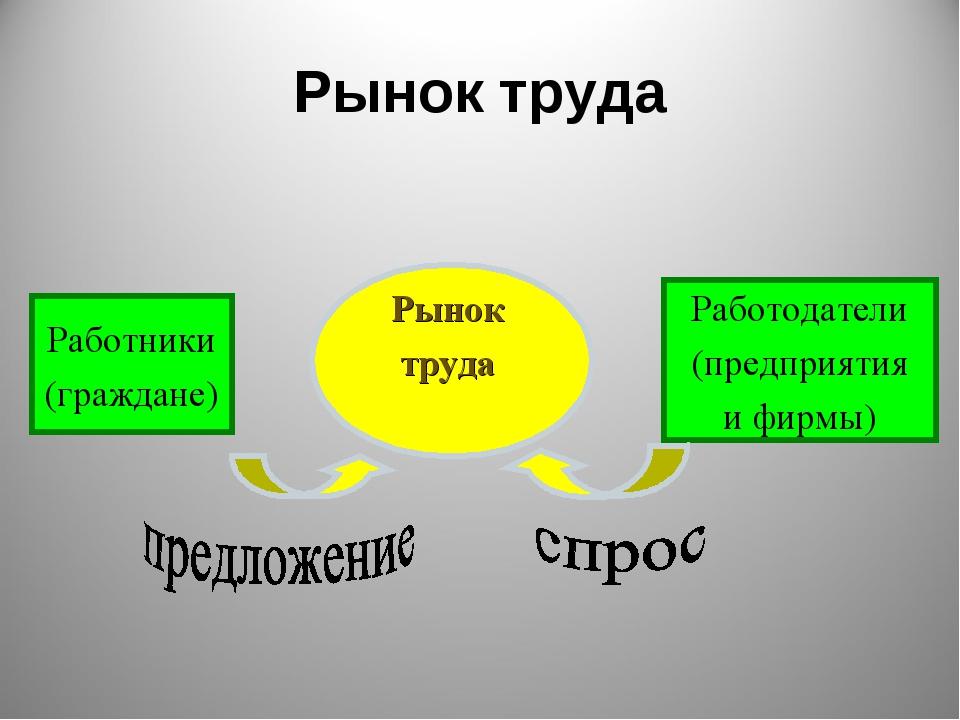 Рынок труда Рынок труда Работники (граждане) Работодатели (предприятия и фирмы)