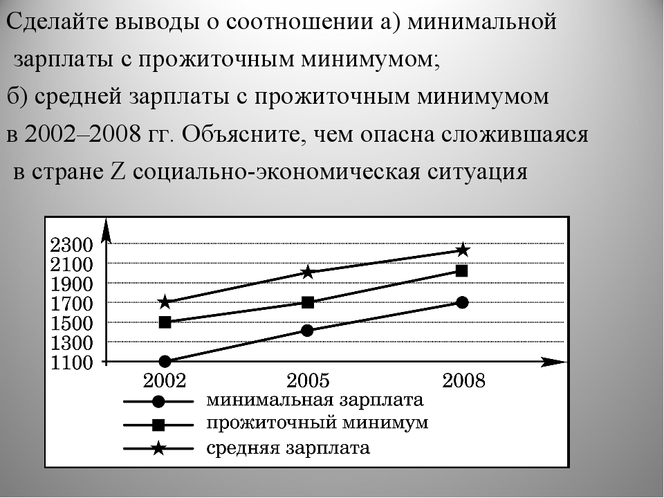 Сделайте выводы о соотношении а) минимальной зарплаты с прожиточным минимумом...