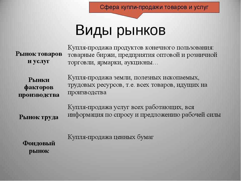 Виды рынков Сфера купли-продажи товаров и услуг Рынок товаров и услугКупля-п...