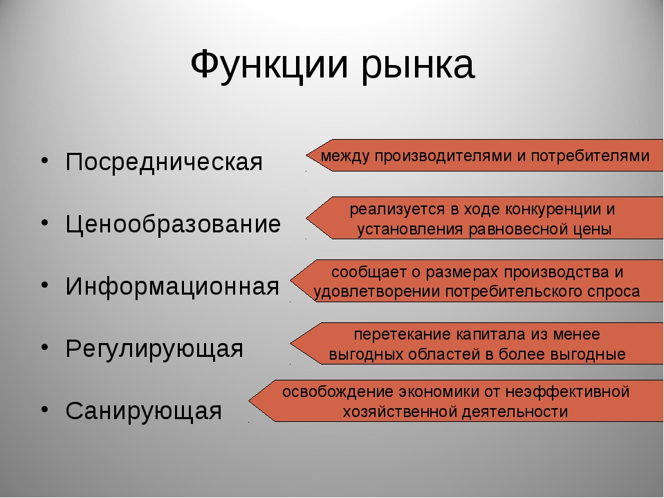 Функции рынка Посредническая Ценообразование Информационная Регулирующая Сани...