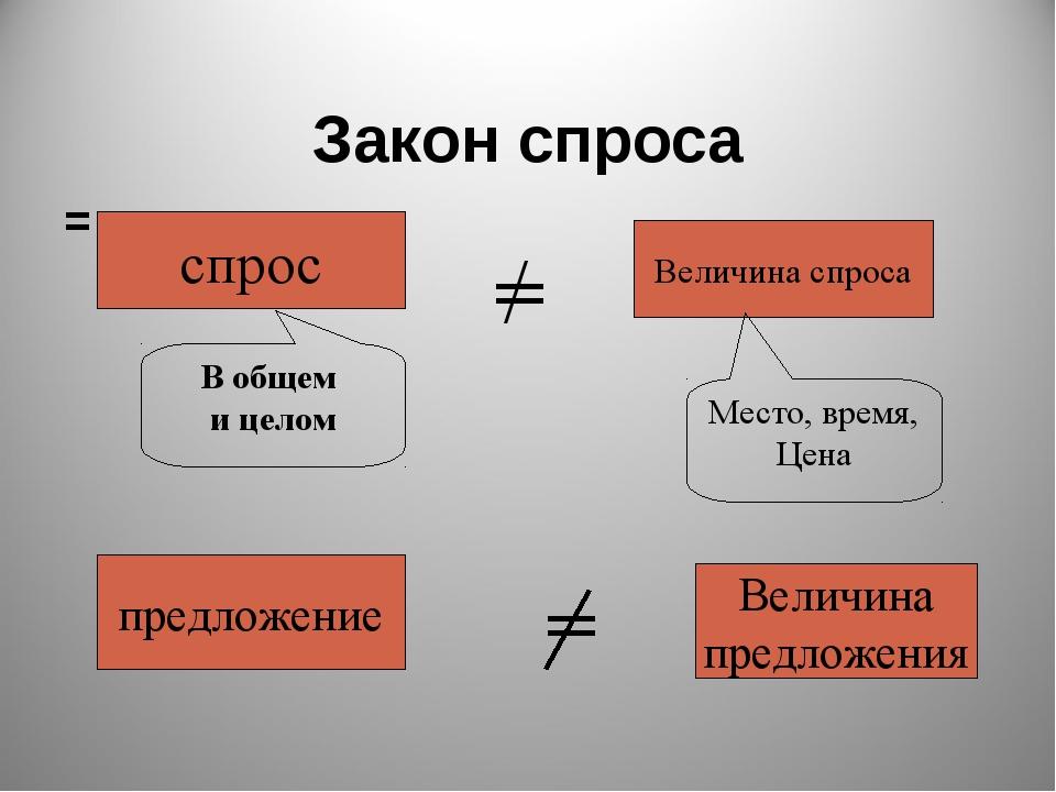 Закон спроса = спрос / = Величина спроса В общем и целом Место, время, Цена п...
