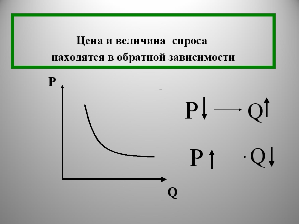 Р Q Цена и величина спроса находятся в обратной зависимости P Q P Q