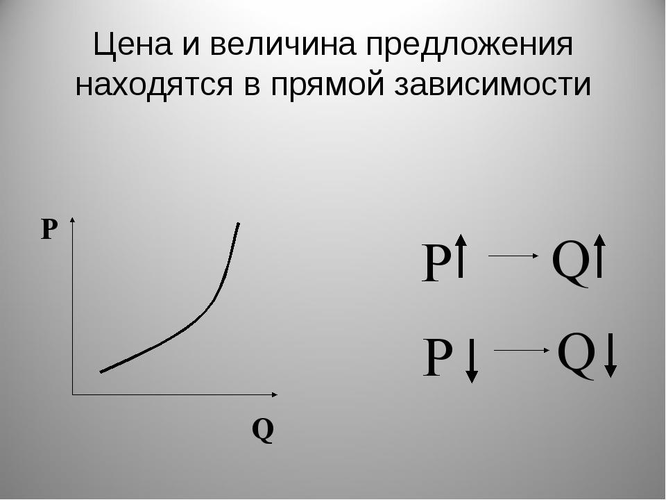 Цена и величина предложения находятся в прямой зависимости Р Q P P Q Q