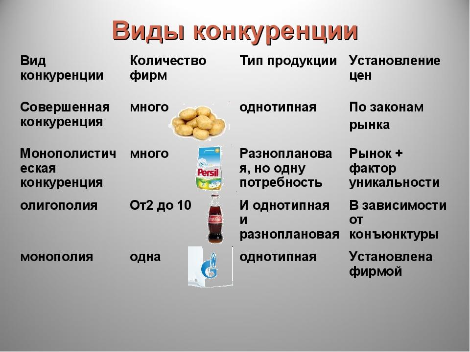 Виды конкуренции Вид конкуренцииКоличество фирмТип продукцииУстановление ц...