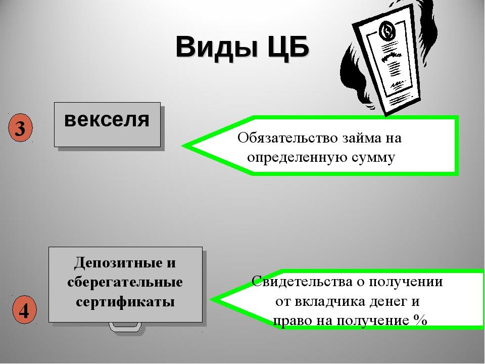 Виды ЦБ векселя 4 3 Свидетельства о получении от вкладчика денег и право на п...