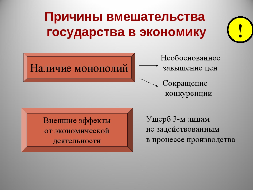 Причины вмешательства государства в экономику Наличие монополий Необоснованно...