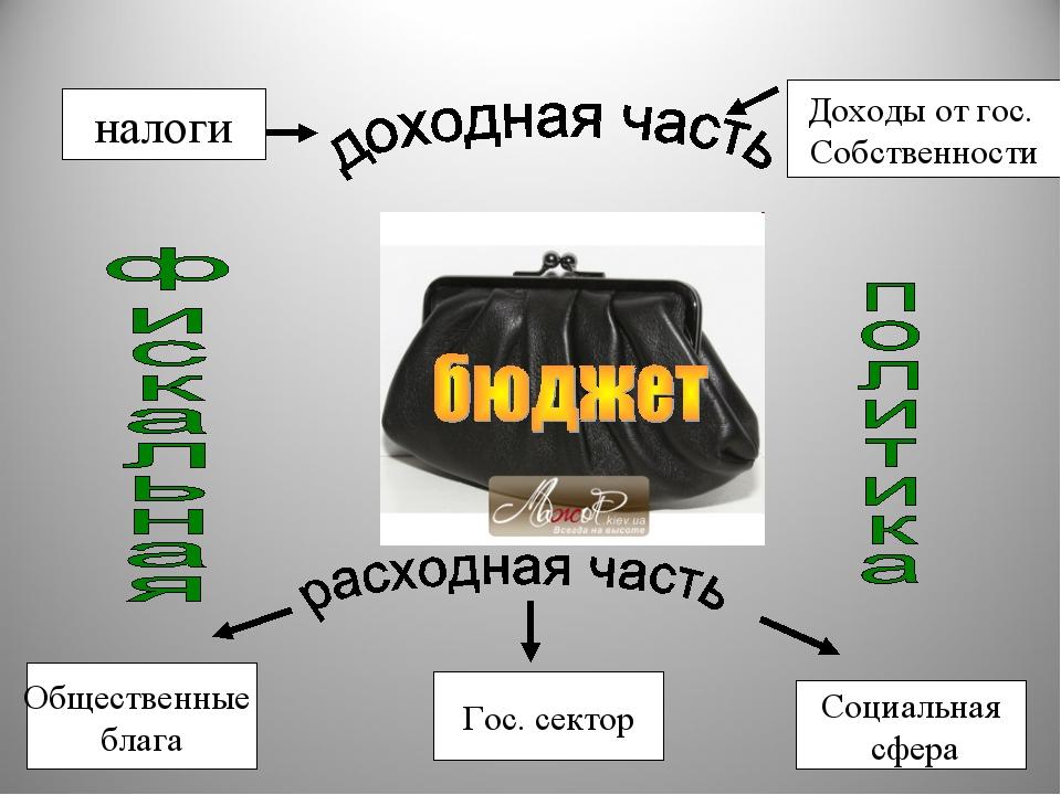налоги Доходы от гос. Собственности Социальная сфера Гос. сектор Общественные...
