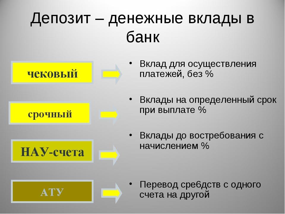 Депозит – денежные вклады в банк Вклад для осуществления платежей, без % Вкла...