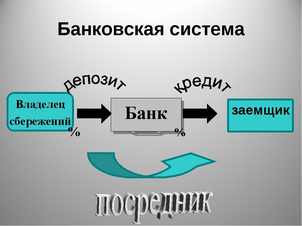 Банковская система заемщик Банк Владелец сбережений % %