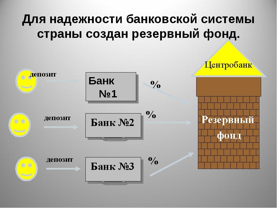 Для надежности банковской системы страны создан резервный фонд. Банк №1 Центр...