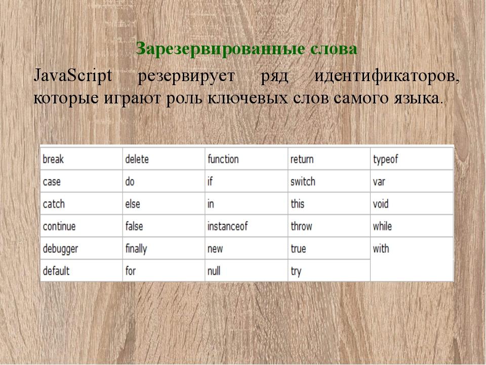 Зарезервированные слова JavaScript резервирует ряд идентификаторов, которые и...