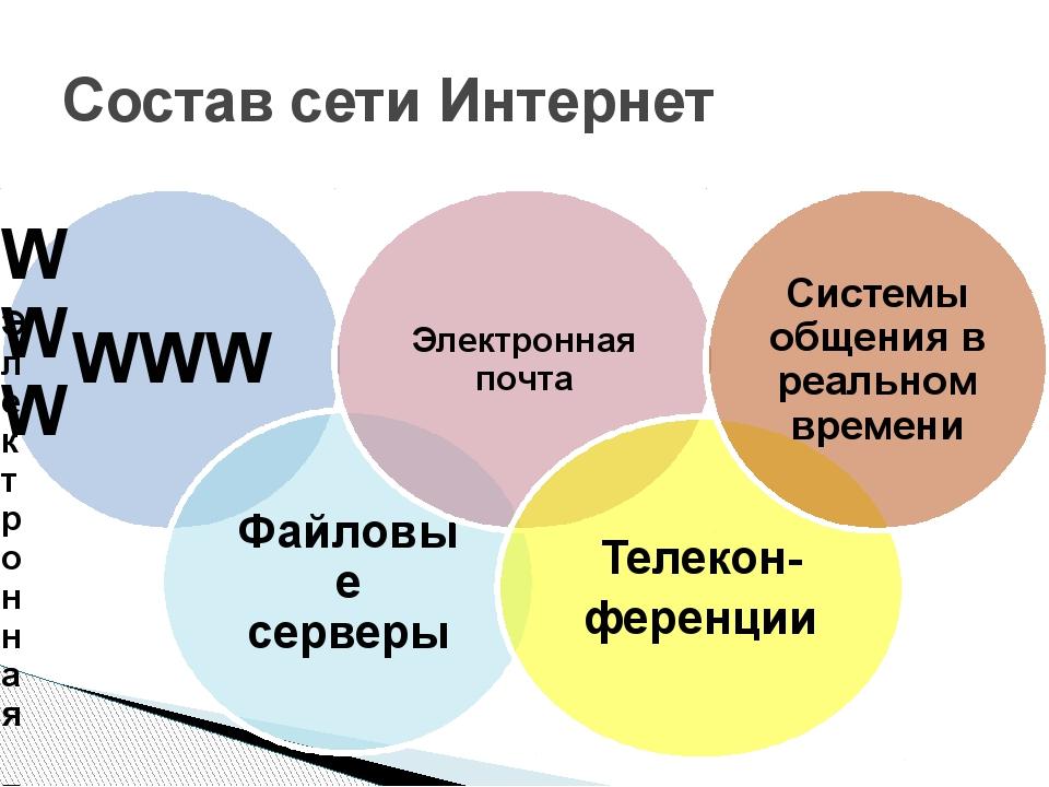 Состав сети Интернет