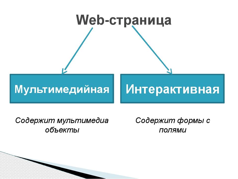 Web-страница Мультимедийная Интерактивная Содержит мультимедиа объекты Содерж...