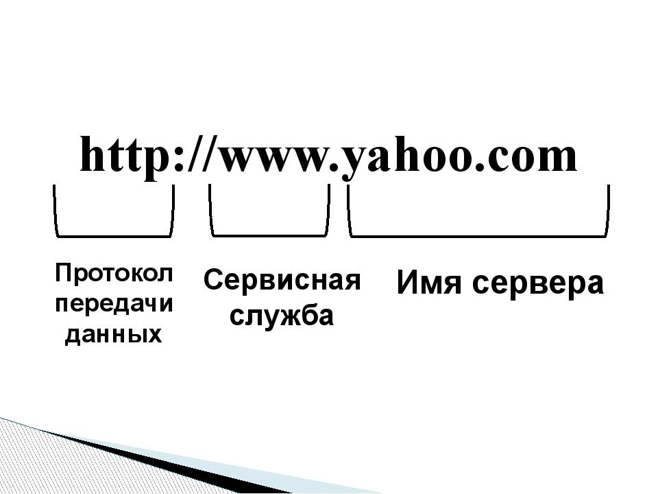 http://www.yahoo.com Протокол передачи данных Сервисная служба Имя сервера