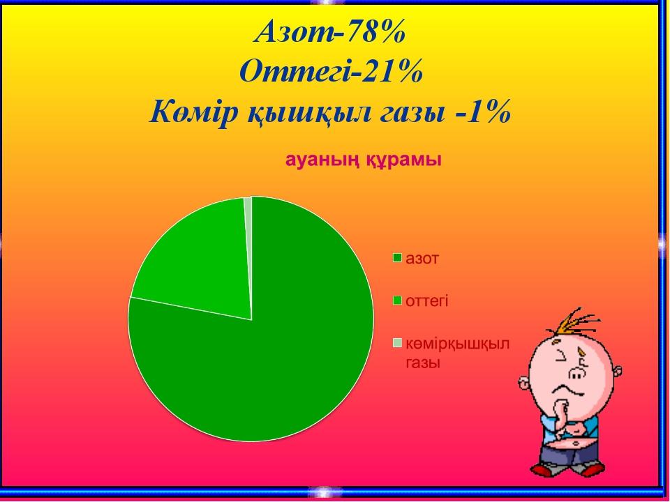 Азот-78% Оттегі-21% Көмір қышқыл газы -1%