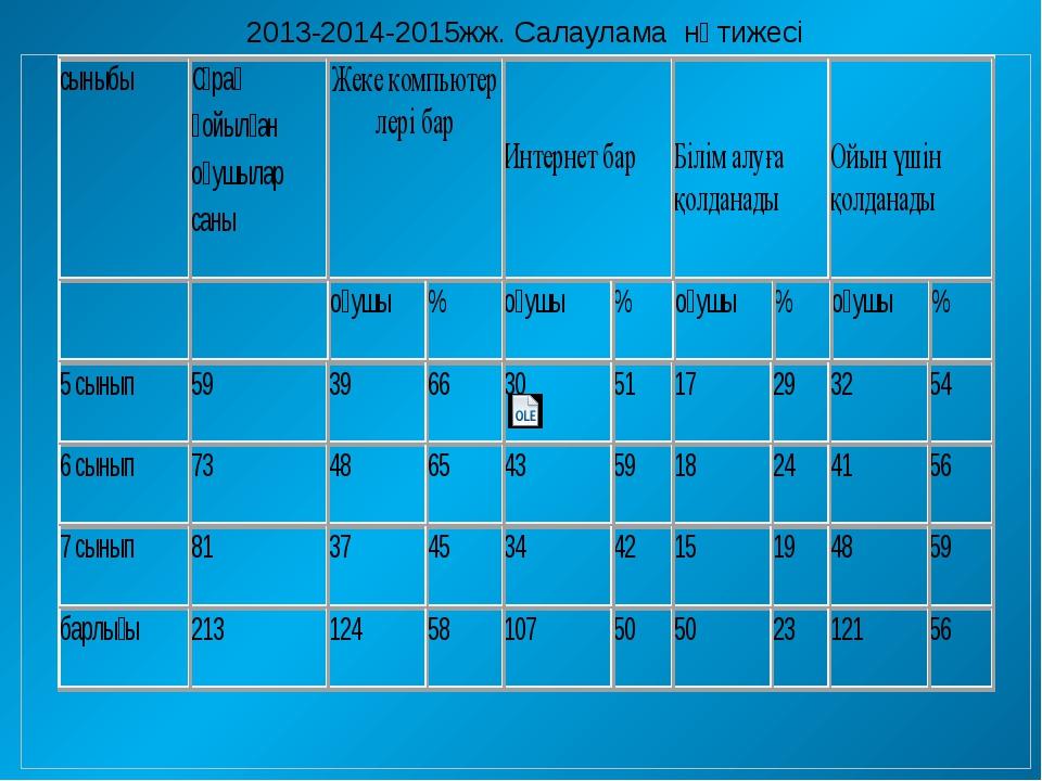 2013-2014-2015жж. Салаулама нәтижесі