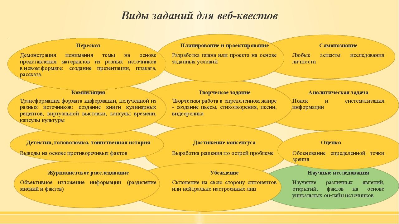 Виды заданий для веб-квестов Пересказ Планирование и проектирование Самопозн...