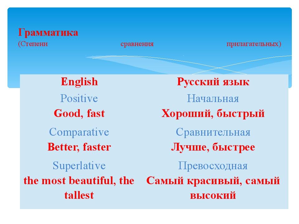 Грамматика (Степени сравнения прилагательных) English Русский язык Positive...