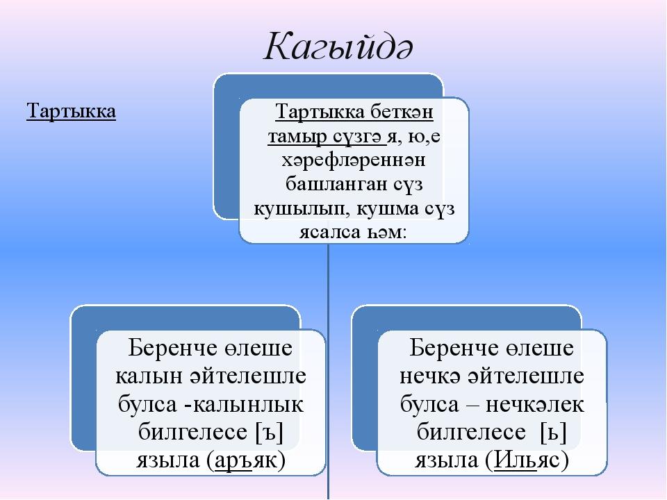 Кагыйдә