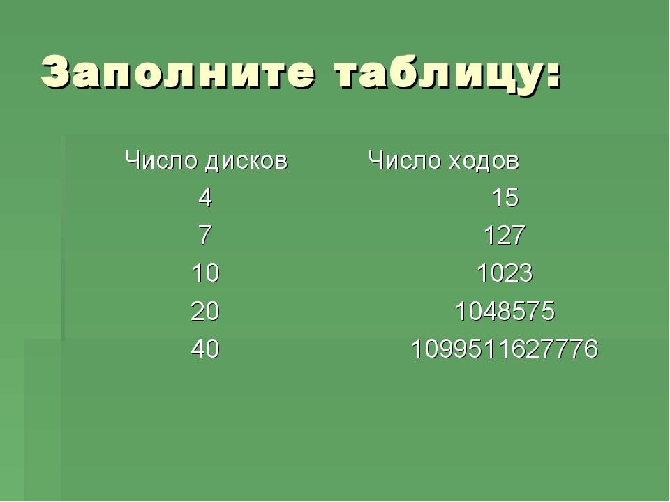 Заполните таблицу: Число дисков 4 7 10 20 40 Число ходов 15 127 1023 1048575...