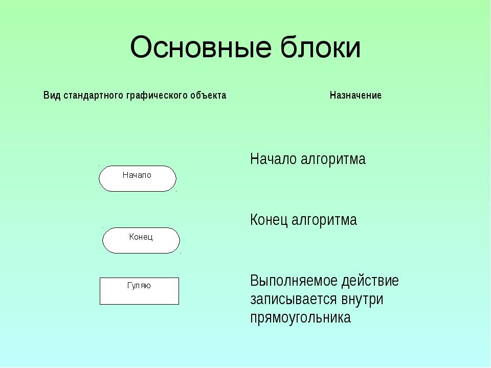 Основные блоки Вид стандартного графического объектаНазначение Начало алгор...
