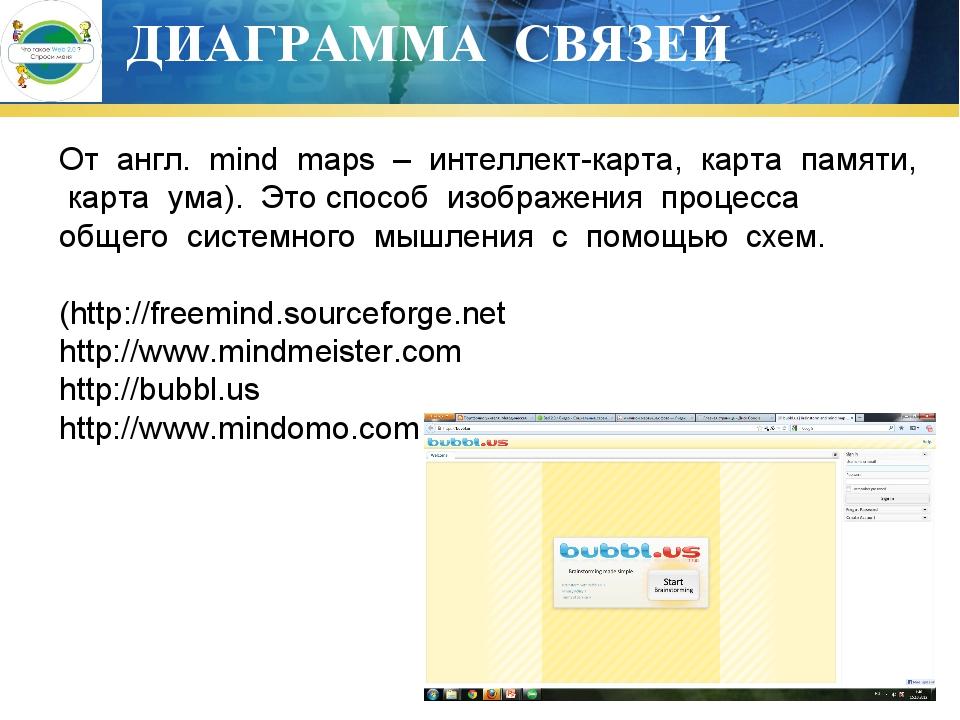 ДИАГРАММА СВЯЗЕЙ От англ. mind maps – интеллект-карта, карта памяти, карта ум...