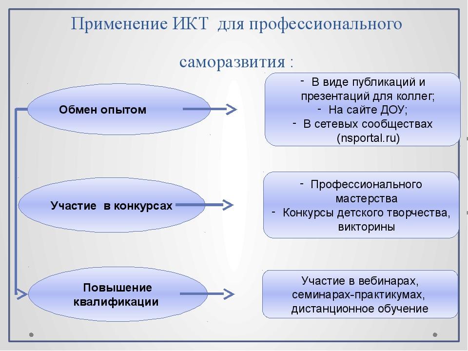 Применение ИКТдля профессионального саморазвития :
