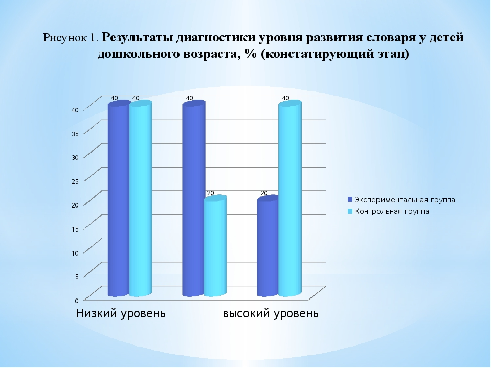 Рисунок 1. Результаты диагностики уровня развития словаря у детей дошкольного...