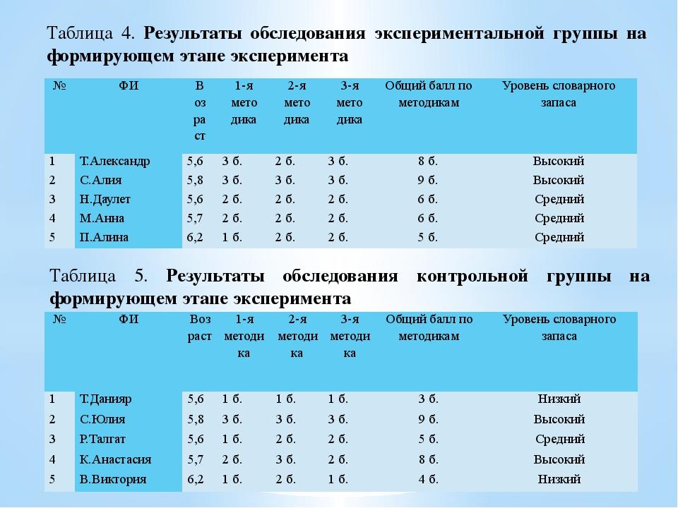 Таблица 4. Результаты обследования экспериментальной группы на формирующем эт...
