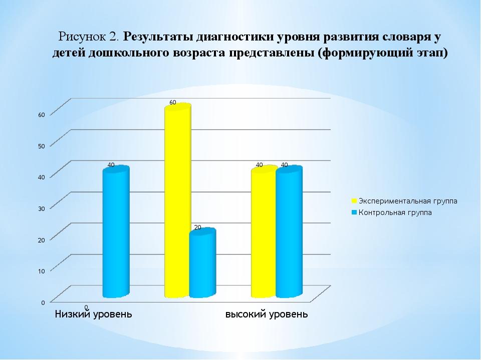 Рисунок 2. Результаты диагностики уровня развития словаря у детей дошкольного...