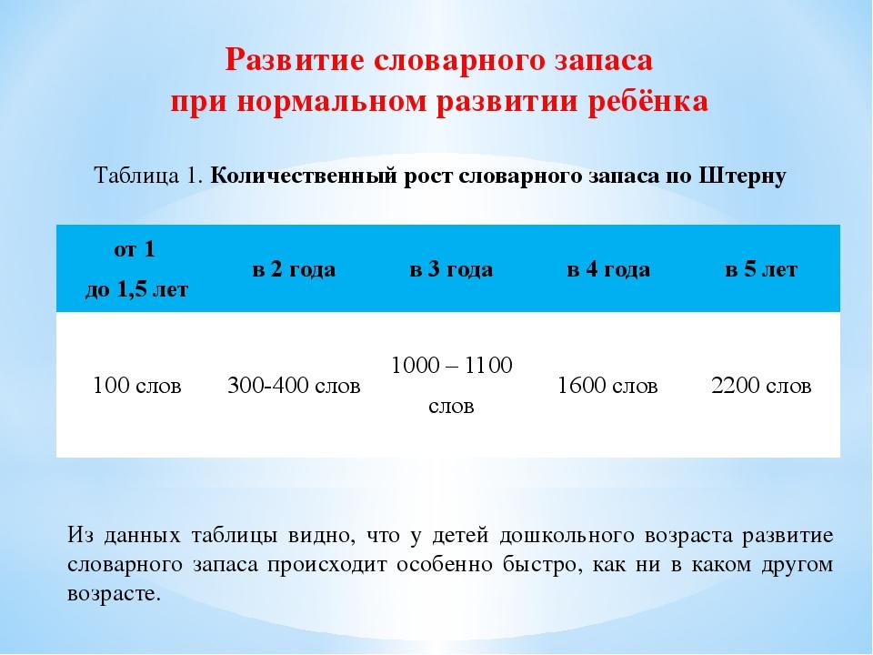 Развитие словарного запаса при нормальном развитии ребёнка Таблица 1. Количес...