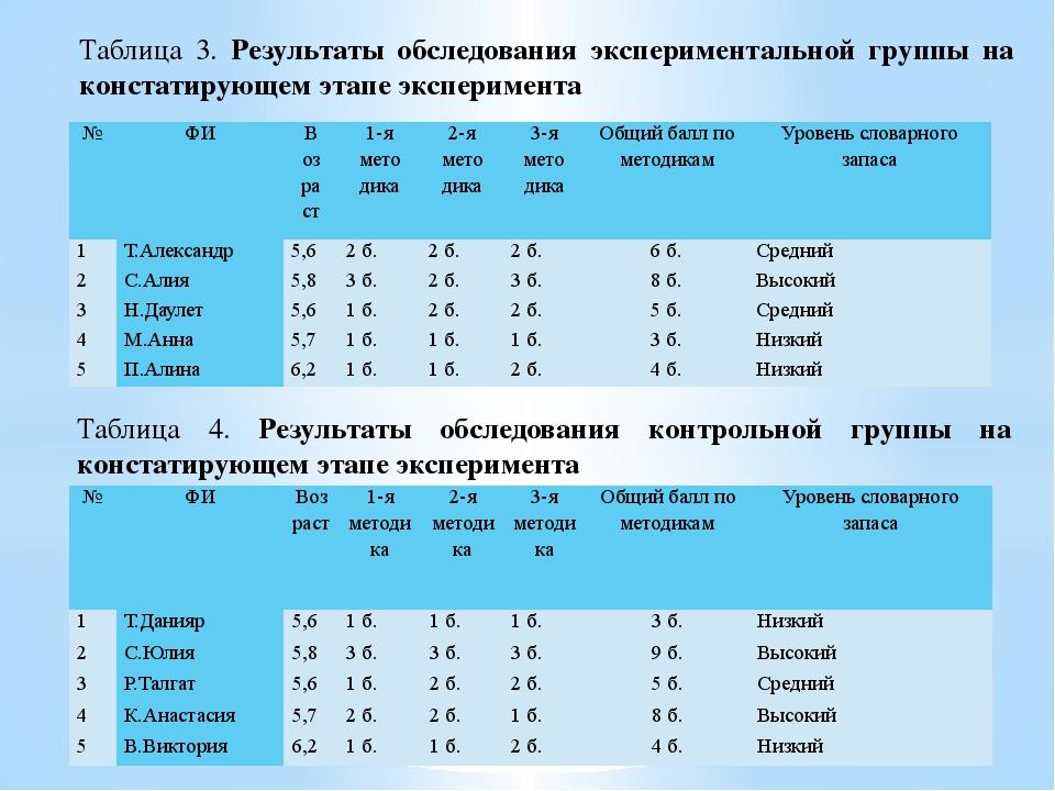 Таблица 3. Результаты обследования экспериментальной группы на констатирующем...