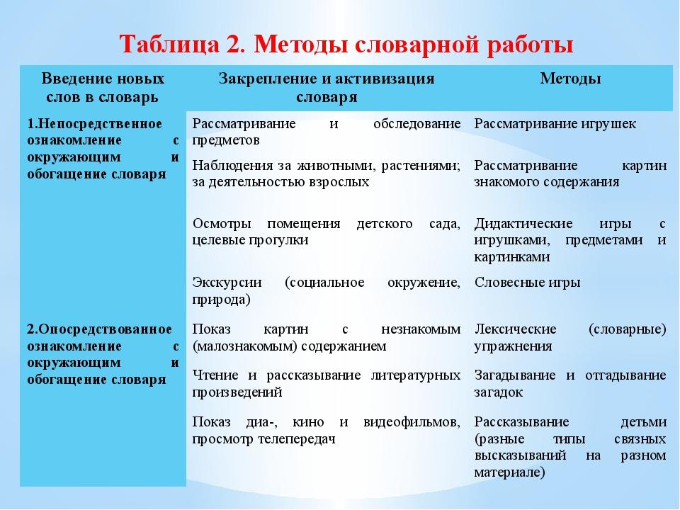 Таблица 2. Методы словарной работы Введение новых слов в словарь Закрепление...