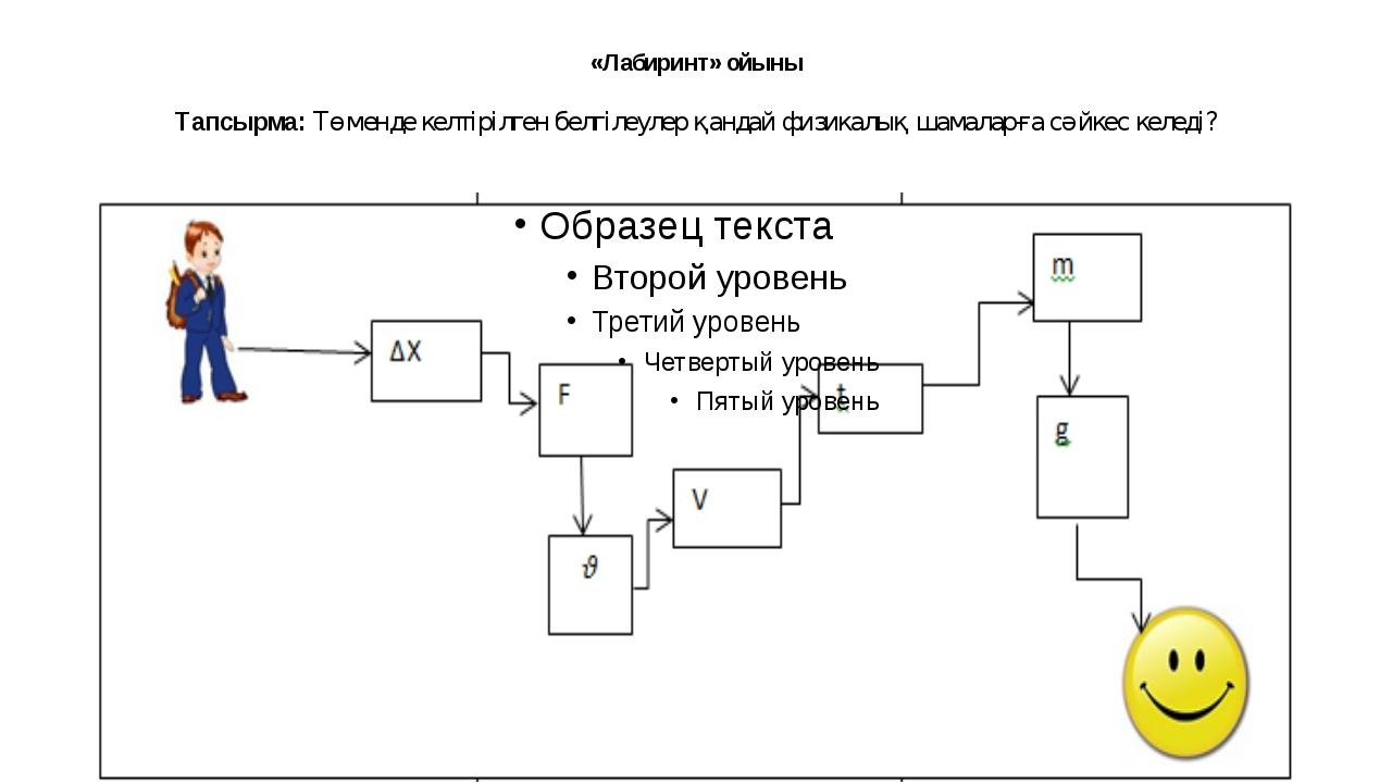 «Лабиринт» ойыны Тапсырма: Төменде келтірілген белгілеулер қандай физикалық ш...