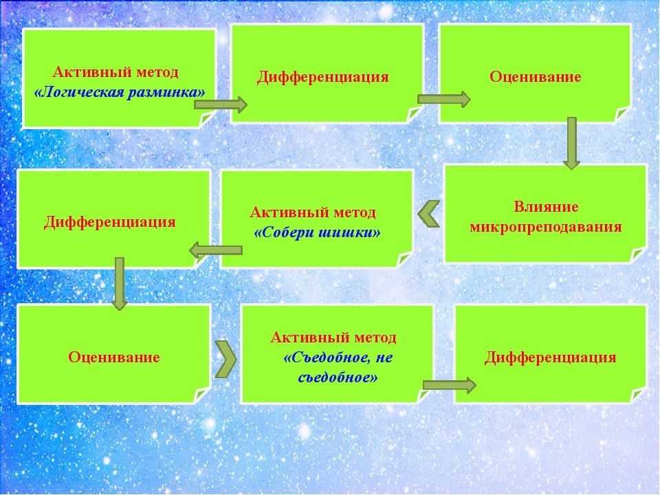 Активный метод «Логическая разминка» Дифференциация Оценивание Влияние микро...