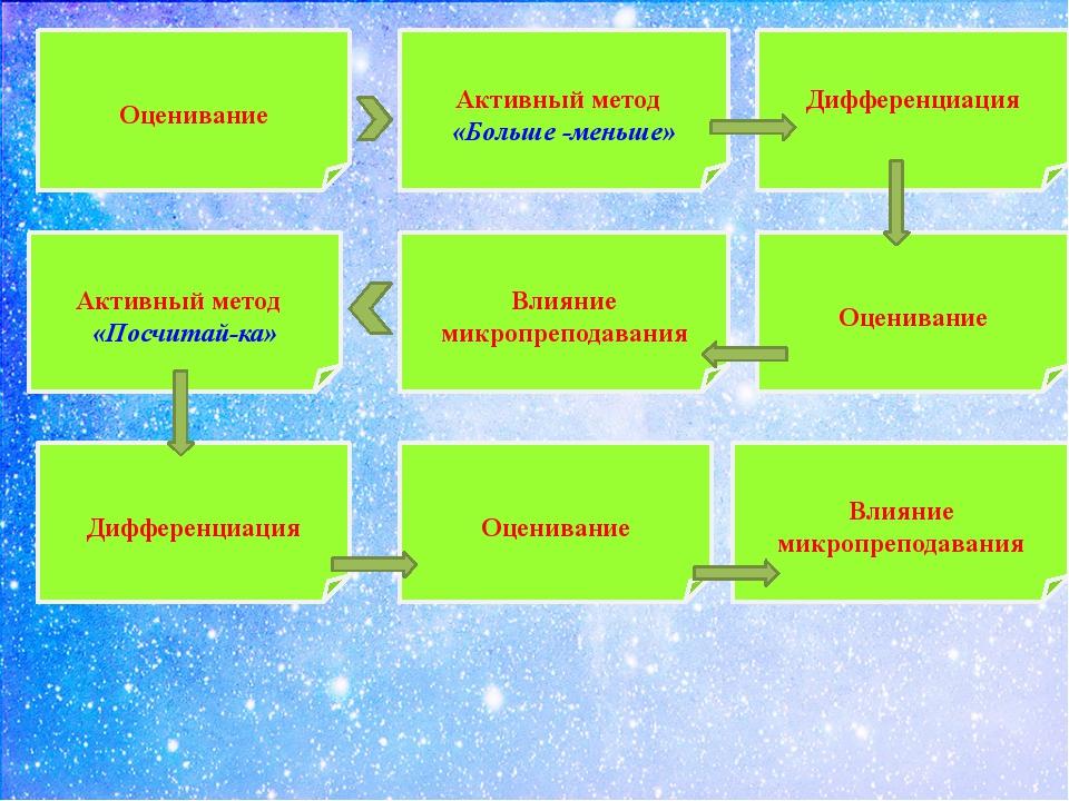 Оценивание Активный метод «Больше -меньше» Дифференциация Оценивание Влияние...