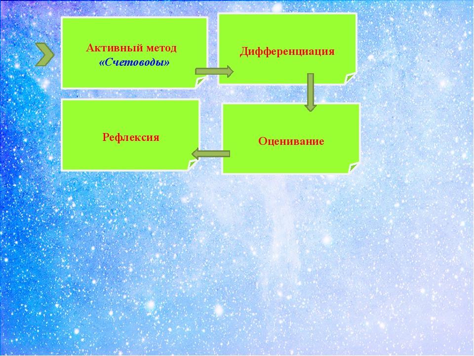 Активный метод «Счетоводы» Дифференциация Оценивание Рефлексия