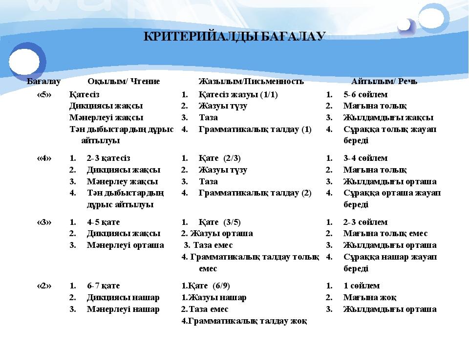 КРИТЕРИЙАЛДЫ БАҒАЛАУ БағалауОқылым/ ЧтениеЖазылым/ПисьменностьАйтылым/ Ре...