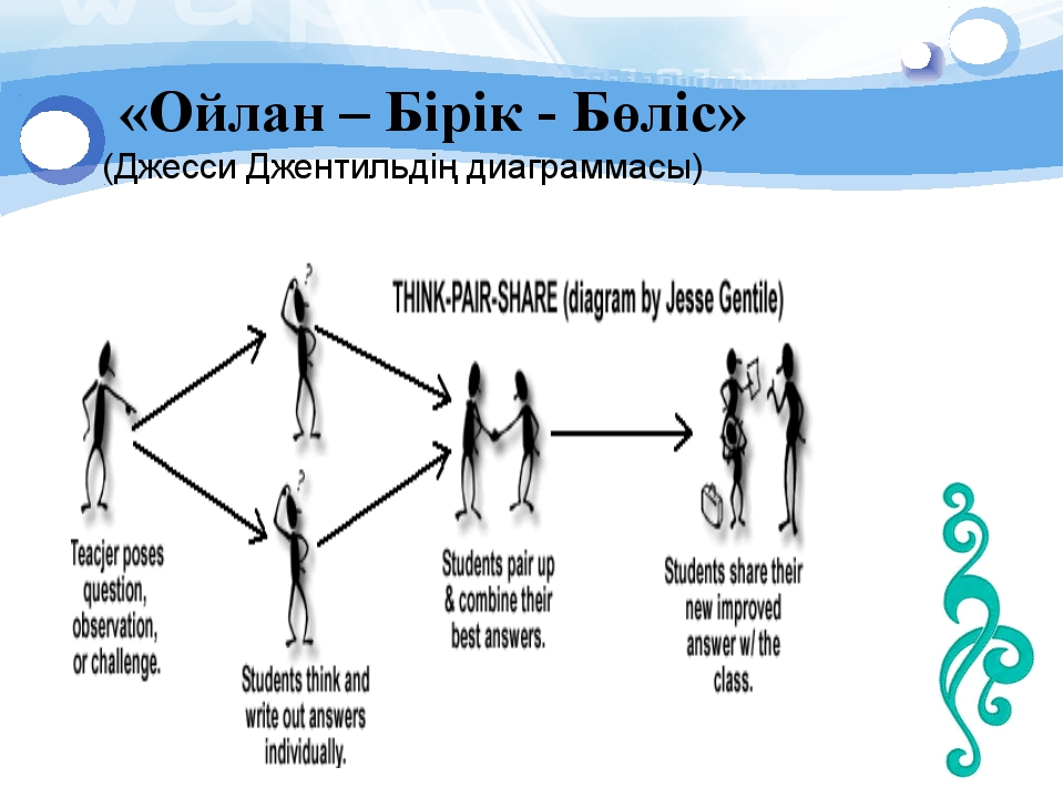 «Ойлан – Бірік - Бөліс» (Джесси Джентильдің диаграммасы)