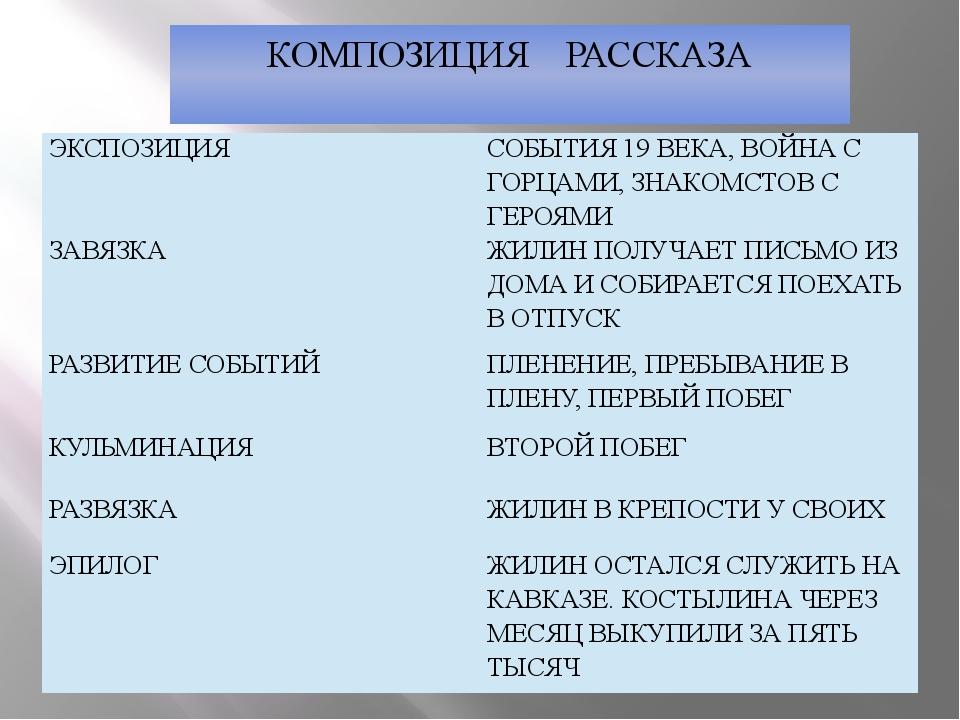 КОМПОЗИЦИЯ РАССКАЗА ЭКСПОЗИЦИЯ СОБЫТИЯ 19 ВЕКА, ВОЙНА С ГОРЦАМИ, ЗНАКОМСТОВ С...
