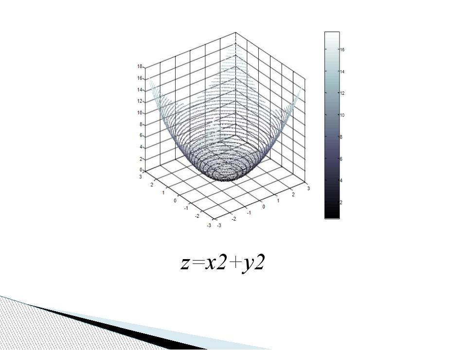 z=x2+y2