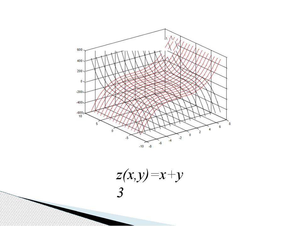 z(x,y)=x+y3